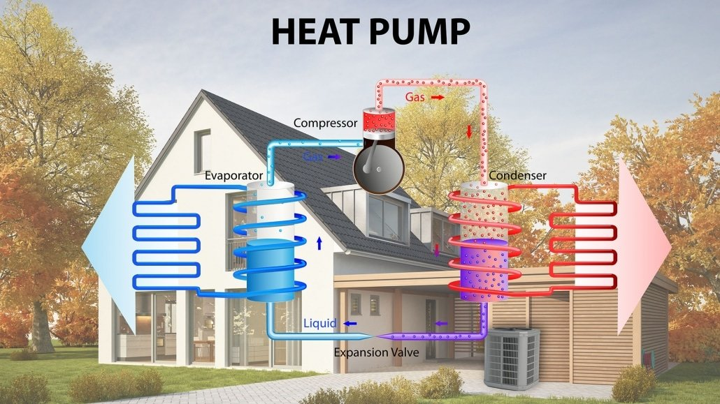 heat-pump-01-1030×579-1 Plumbing Wexford, Heating Wexford, Heat Pumps Wexford, Oil Boiler Wexford, Oil Boiler Service Wexford, Stoves Wexford, Solar Power Wexford