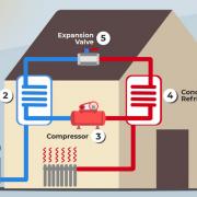 how-air-source-heat-pump-works-2 Plumbing Wexford, Heating Wexford, Heat Pumps Wexford, Oil Boiler Wexford, Oil Boiler Service Wexford, Stoves Wexford, Solar Power Wexford