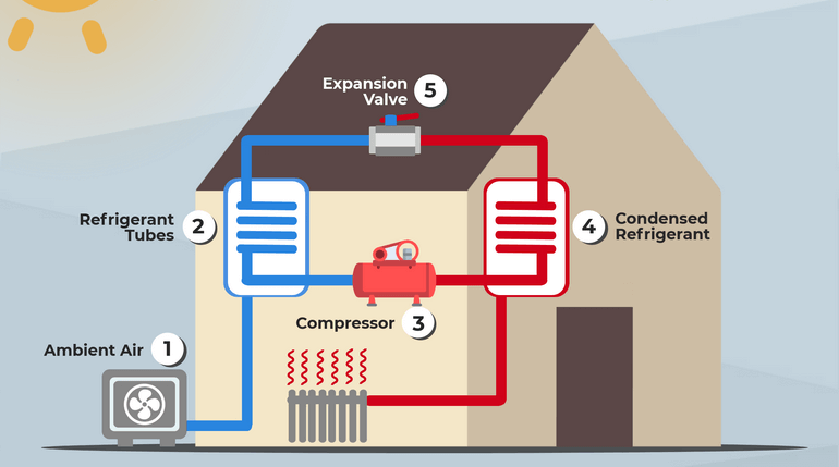how-air-source-heat-pump-works-2 Plumbing Wexford, Heating Wexford, Heat Pumps Wexford, Oil Boiler Wexford, Oil Boiler Service Wexford, Stoves Wexford, Solar Power Wexford